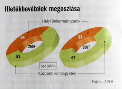 ceges-ingatlan-illeteke-2014-2015-valtozas-jon-az-illetekfizetesnel